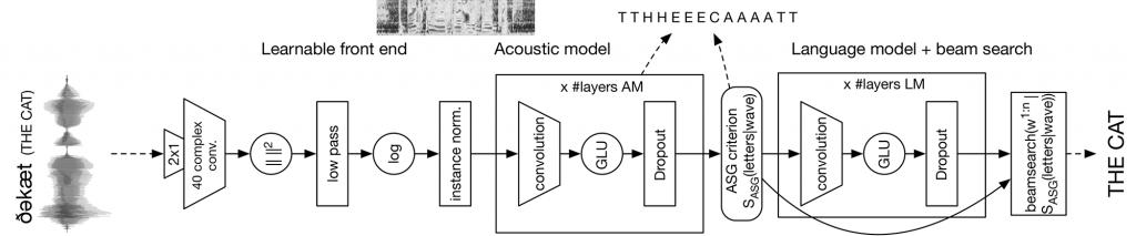 5 Good Open Source Speech Recognition/Speech-to-Text Systems 17