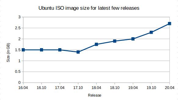 ubuntu 20.04 56 May 9, 2020