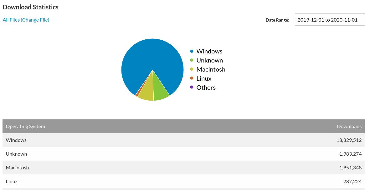 OpenOffice Downloads in 2020